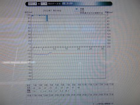 '11.07 水位表.JPG